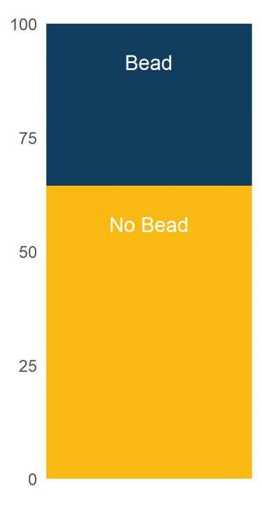 bead_percent_bar