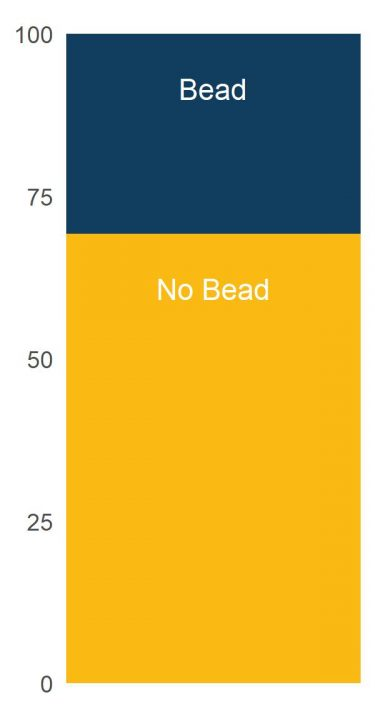 bead_percent_bar