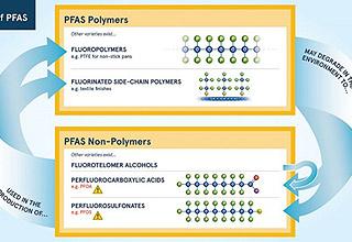 PFAS diagram